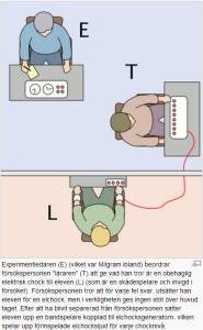 Milgrams lydnadsexperiment